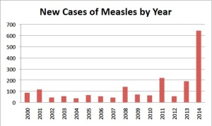 Measles by year